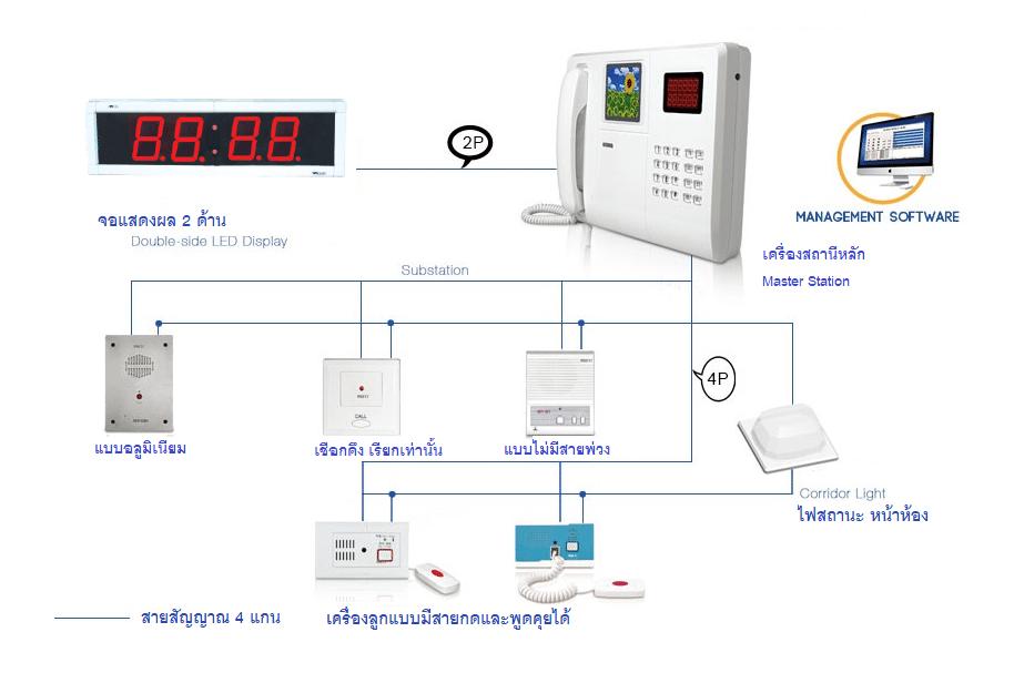 รูปภาพ ไดอะแกรม diagram สำหรับ เรียกพยาบาลมีสาย wired nurse call