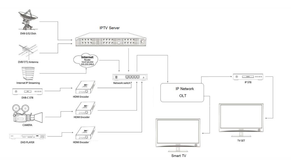รูปภาพอุปกรณ์ไดอะแกรม ของระบบ IPTV