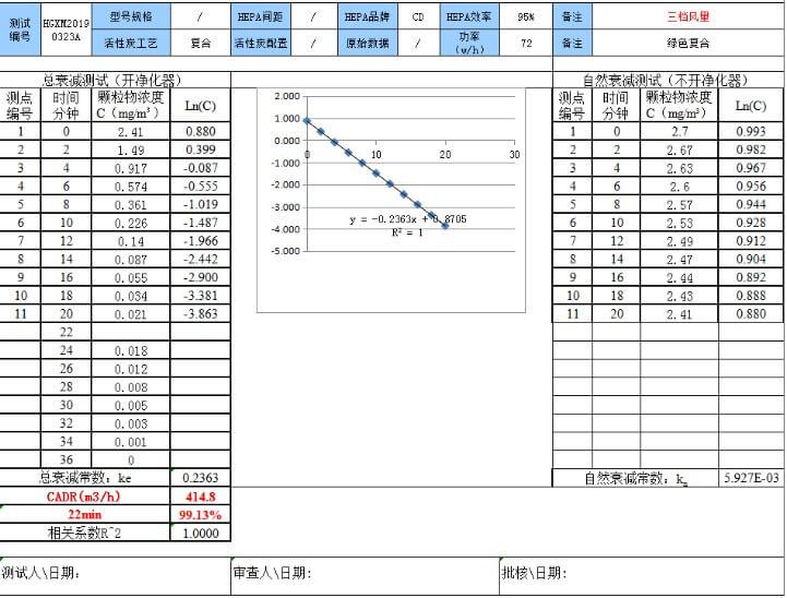 ผล การทดสอบ วัดคุณภาพการกรองอากาศ xiaimi ไส้กรอง